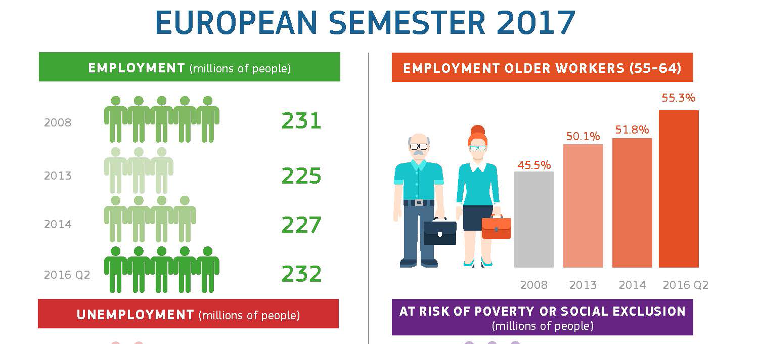Page 1 European Semester Employment and Social Situation 1